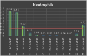 Netrophils