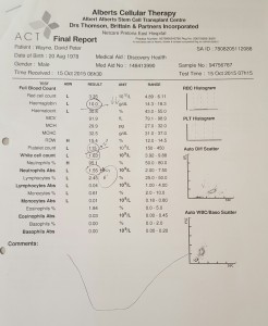 Blood Results - Day 1 - 15 Oct 2015